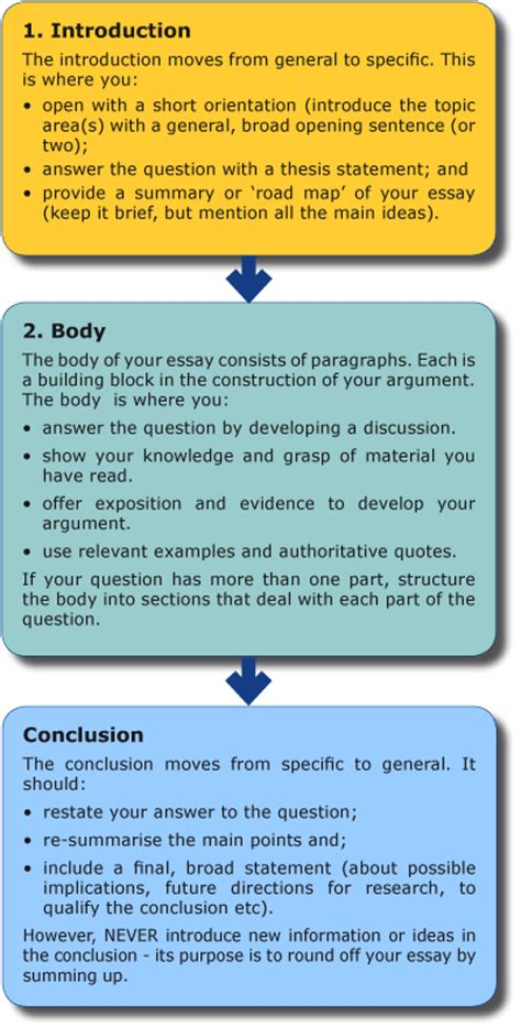 How To Write Essays by How To Write An Essay Librarysbbu