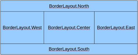 layout java là gì luca s blog java gestione dei layout per le gui
