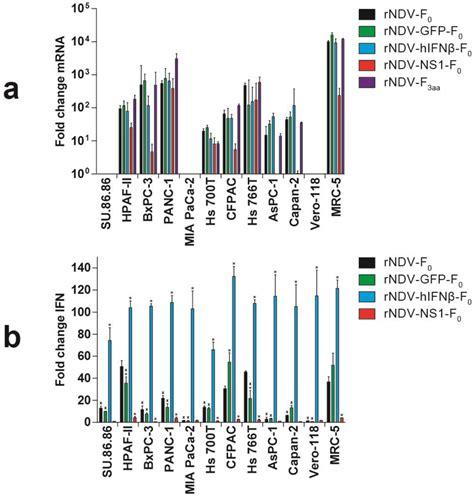 f protein ndv viruses free text recombinant immunomodulating