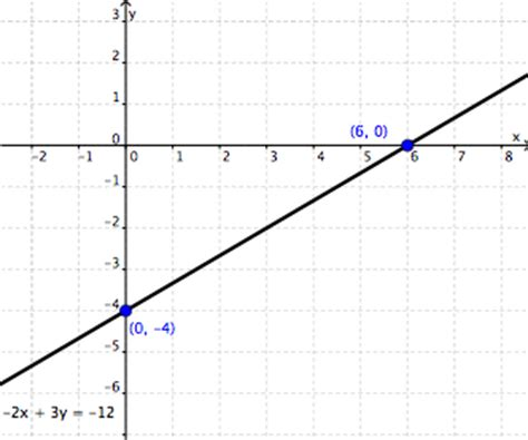 the graph of this equation will be which conic section graphing linear equations wyzant resources