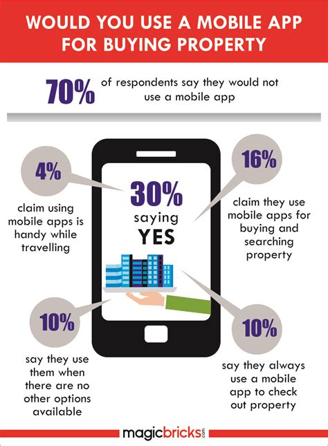 about 70 of home buyers hesitate using mobile app