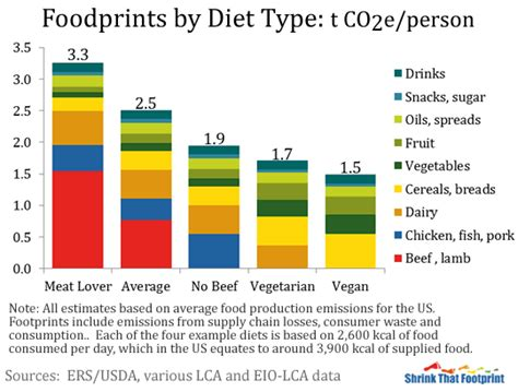 climate change could cause fish to shrink in size study and dairy bad for the environment lovin vegan taste