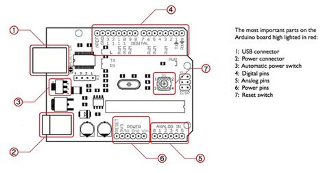 arduino board diagram arduino circuit board diagram the most important parts