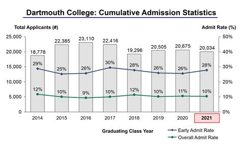 How To Get Admission In League Colleges For Mba by Dartmouth Acceptance Rate And Admission Statistics