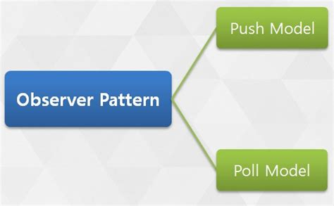 observer pattern trading observer design pattern in software engineering athindown