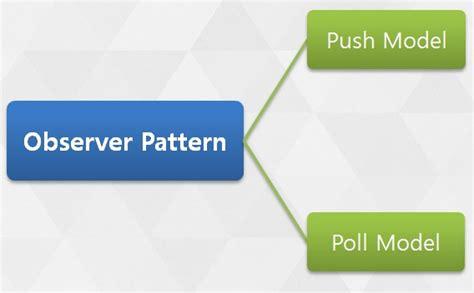 software design pattern names observer design pattern in software engineering athindown