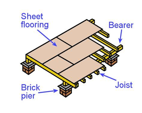 Inspecting and testing subfloors, Subfloor systems, Timber