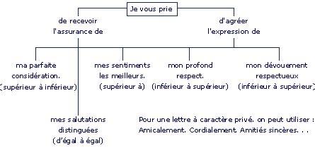 Exemple De Lettre Formule Politesse exemple de salutation dans une lettre de motivation