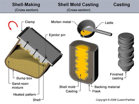 pattern and casting difference types of patterns used in casting process mechanical
