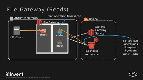 aws s3 file transfer upload problem solved stg309 deep dive using hybrid storage with aws storage