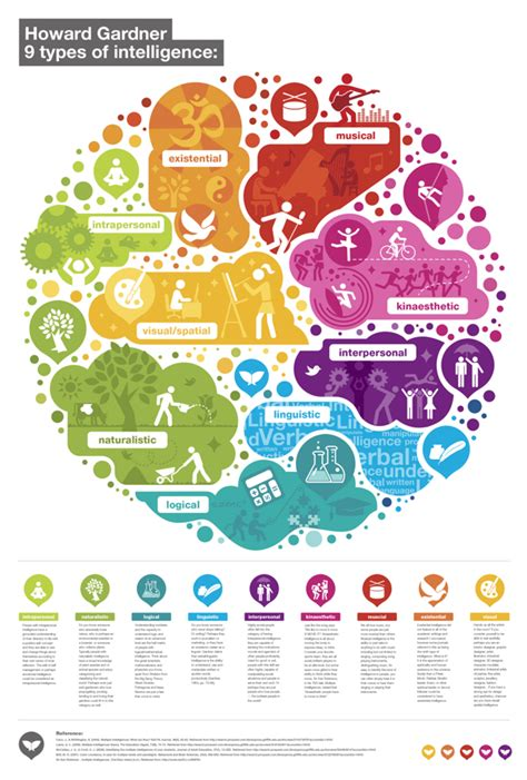 color of intelligence howard gardner s 9 types of intelligence