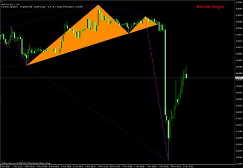 pattern trading ea zup v135 harmonic patterns indicator forex mt4