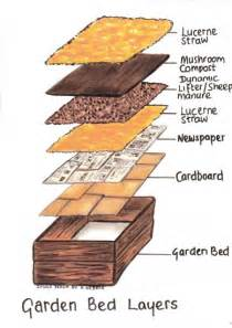 How To Prepare Raised Garden Bed - start a spring garden with diy raised garden beds homesthetics inspiring ideas for your home