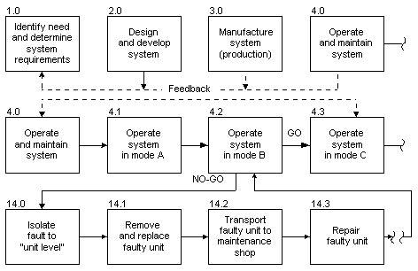 functional flow block diagram functional flow block diagram sysml the wiring diagram