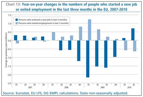 employee rate employment in europe 2010 eu