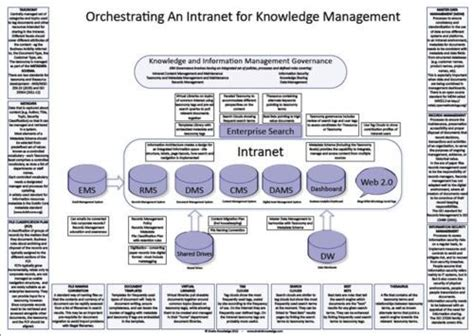 design thinking knowledge management 26 best digital strategy knowledge management images on