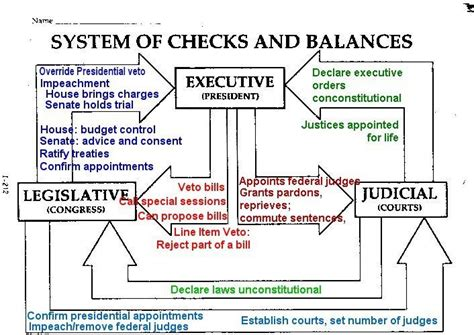 Background Check Government Government Checks And Balances Things To Balance Exercises And