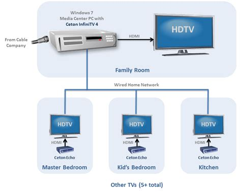 directv wiring diagram whole home dvr 37 wiring diagram