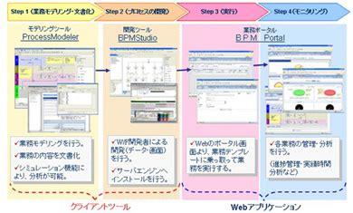 savvion workflow 日商エレとsavvion bpmスイートの販売で提携 itmedia エンタープライズ