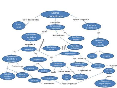 tipos de mapas conceptuales tipos de tutela seotoolnet com