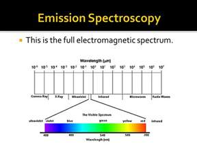 color spectrum energy levels energy levels and orbitals ppt