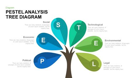create a tree diagram pestel analysis tree diagram powerpoint and keynote