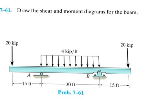 draw the shear and moment diagrams for the beam solved 7 61 draw the shear and moment diagrams for the b