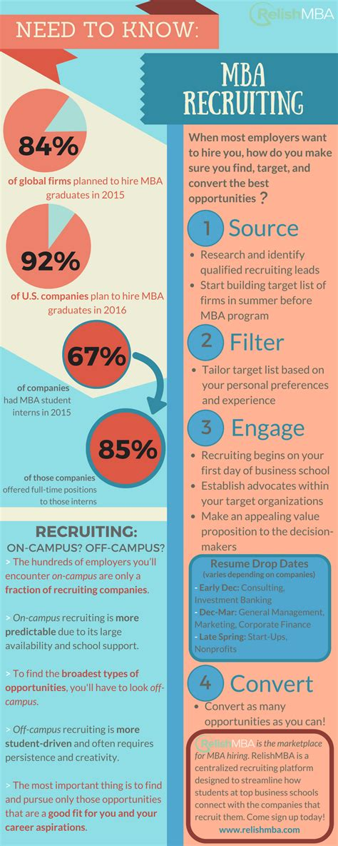 What You Need To To Get Mba In Accounting by All You Need To About Mba Recruiting Relish