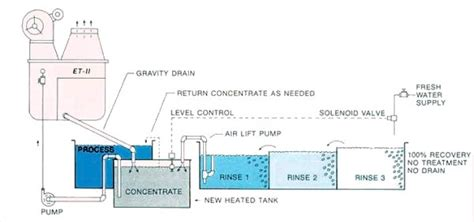 chrome plating process diagram chrome plating process diagram 28 images the mare