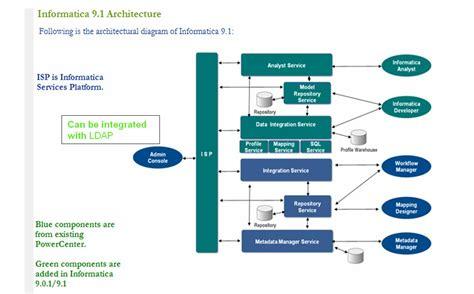 informatica mdm architecture diagram informatica data integration hub architecture top 10