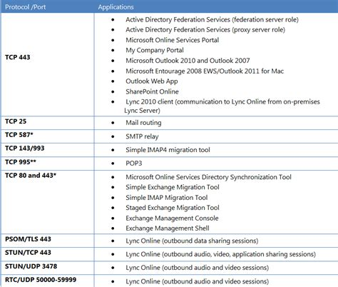 Office 365 Requirements Office 365 Outlook Requirements 28 Images Office 365