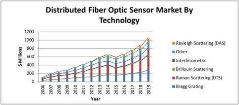 an introduction to distributed optical fibre sensors series in fiber optic sensors books photonic sensor consortium market survey report