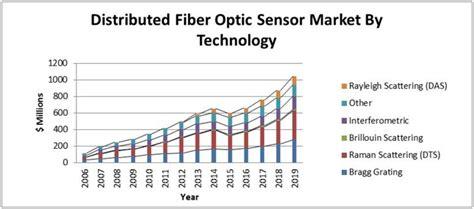 an introduction to distributed optical fibre sensors series in fiber optic sensors books photonic sensor consortium market survey report