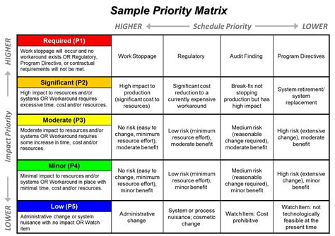 Priority Matrix Template portfolio management ppmexecution