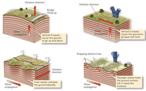 earthquake reason how do earthquakes causes damage learning geology
