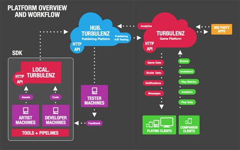 workflow platform 8 turbulenz platform turbulenz 0 28 0 documentation