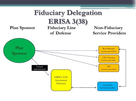 section 3 3 of erisa erisa section 3 21 full 28 images ppt the different