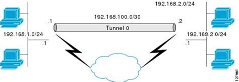 vpn tunnel visio stencil ipsec tunnel interface cisco systems