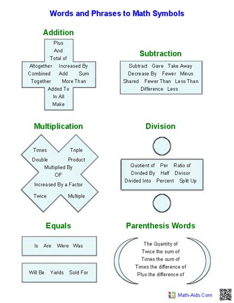 Translating Word Problems Into Algebraic Expressions Worksheet by Pre Algebra Worksheets Dynamically Created Pre Algebra