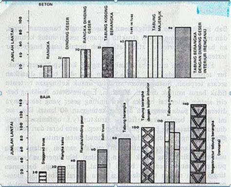 civil engineering review sistem struktur bangunan