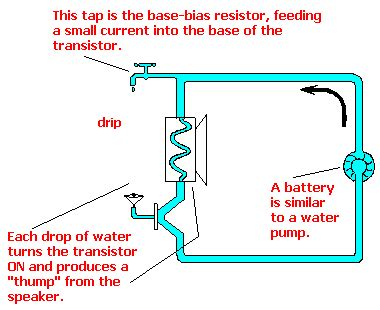 npn transistor operation animation basic electronics 1a