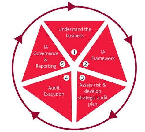 audit intern audit bdo