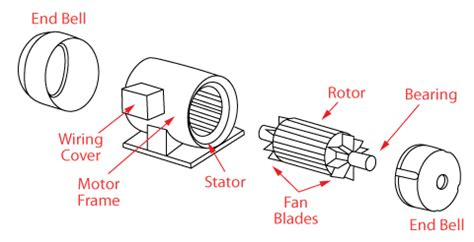 Ac Motor Parts by Ac Motor Parts Diagram 22 Wiring Diagram Images Wiring