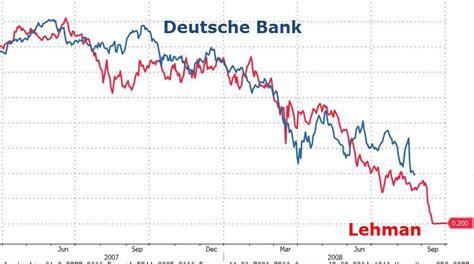 chart deutsche bank chart of the week deutsche bank 2016 vs lehman brothers