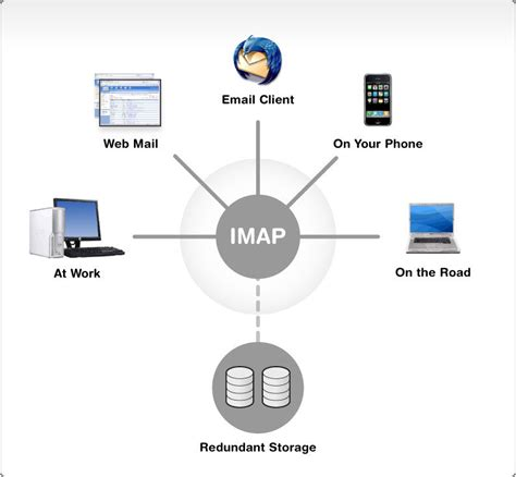 which is better imap or pop imap message access protocol