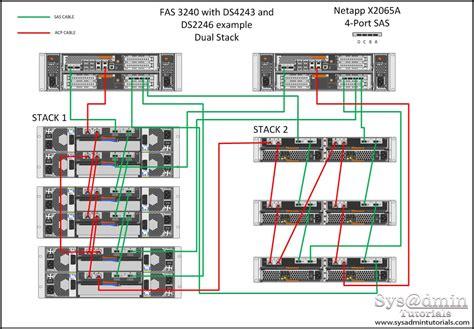 compellent visio stencils random notes netapp port and cabling