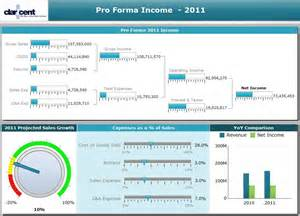 Business Objects If Statement Xcelsius Dashboards 171 Claricent See More Know More Do