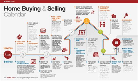 criteria for buying a house home buying and selling calendar visual ly