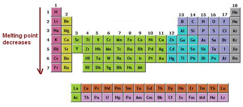 Alkaline Earth Metals On Periodic Table by Alkali Metals Alkali Metals Properties Chemistry