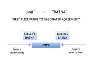 negotiation rhythms 2 best alternative to negotiated